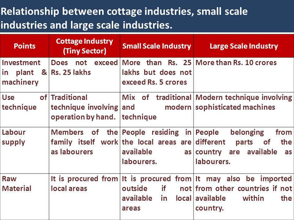 Relationship between cottage industries, small scale industries and large scale industries.