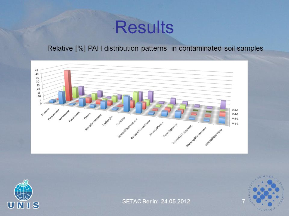 Results SETAC Berlin: 24.05.20127 Relative [%] PAH distribution patterns in contaminated soil samples