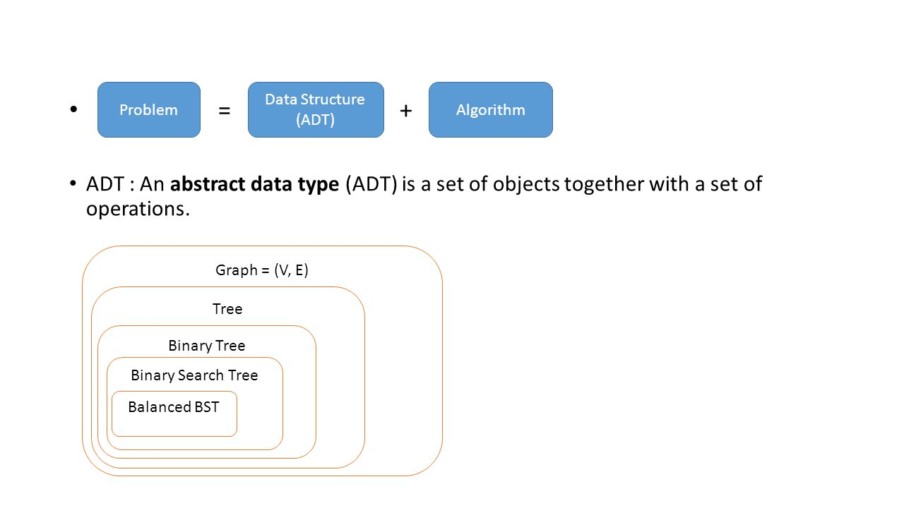 = + ADT : An abstract data type (ADT) is a set of objects together with a set of operations. Problem Data Structure (ADT) Algorithm Graph = (V, E) Tre