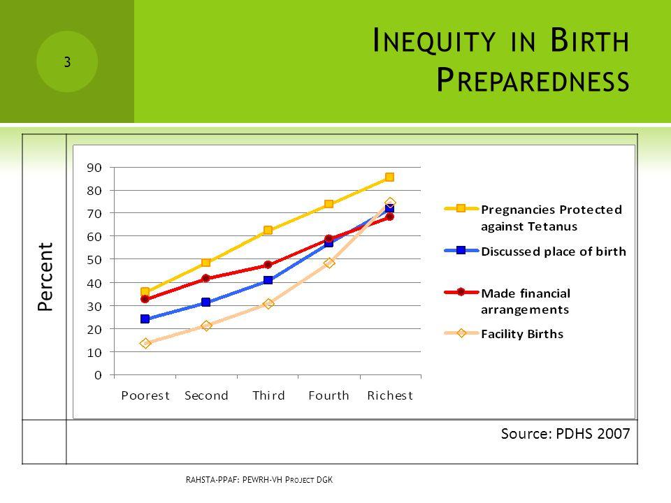 I NEQUITY IN B IRTH P REPAREDNESS RAHSTA-PPAF: PEWRH-VH P ROJECT DGK 3 Percent Source: PDHS 2007