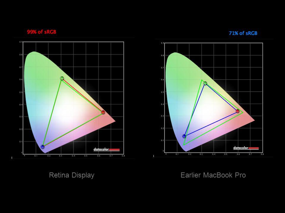 Retina DisplayEarlier MacBook Pro