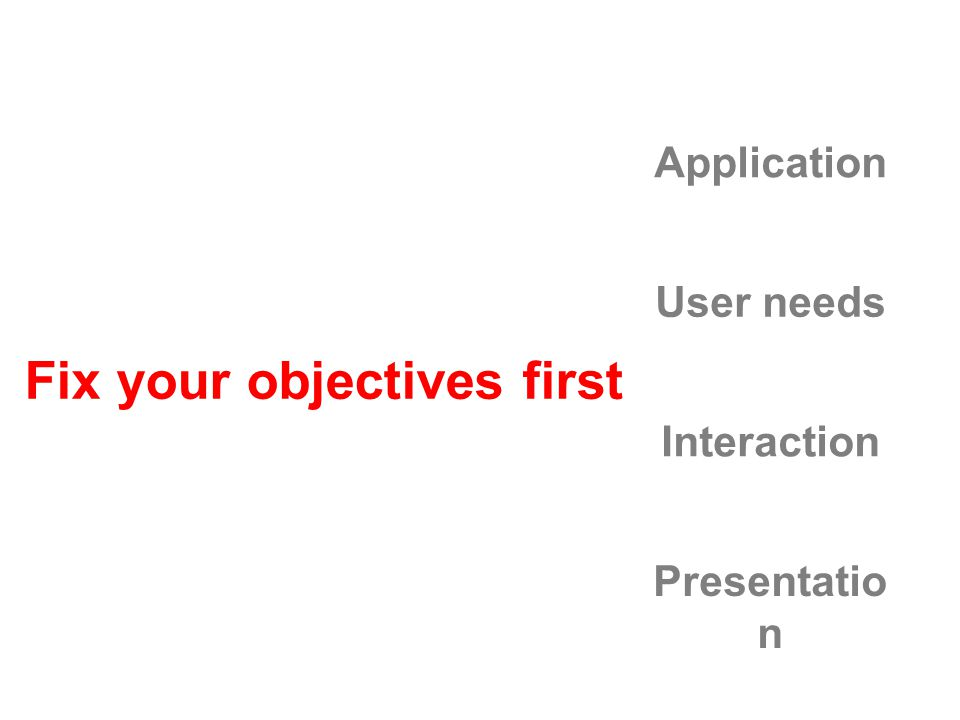 Fix your objectives first Application User needs Interaction Presentatio n