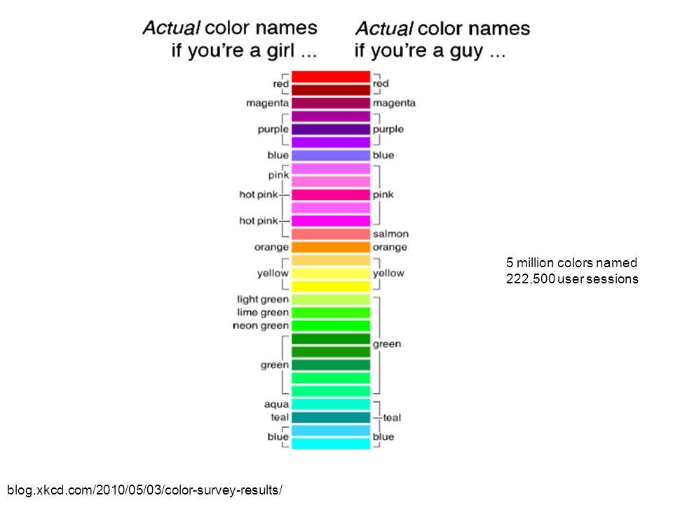 blog.xkcd.com/2010/05/03/color-survey-results/ 5 million colors named 222,500 user sessions