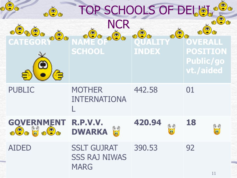 RPVV DWARKA AMONGST TOP SCHOOLS OF DELHI, NCR CATEGORYNAME OF SCHOOL QUALITY INDEX OVERALL POSITION Public/go vt./aided PUBLICMOTHER INTERNATIONA L 44