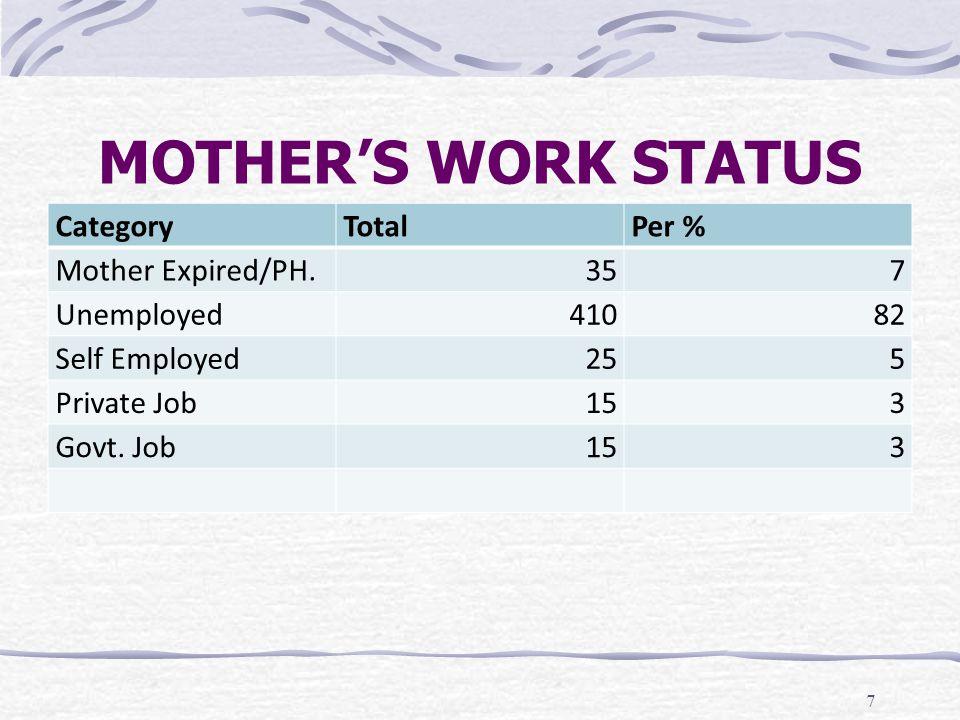 MOTHER'S WORK STATUS 7 CategoryTotalPer % Mother Expired/PH.357 Unemployed41082 Self Employed255 Private Job153 Govt. Job153