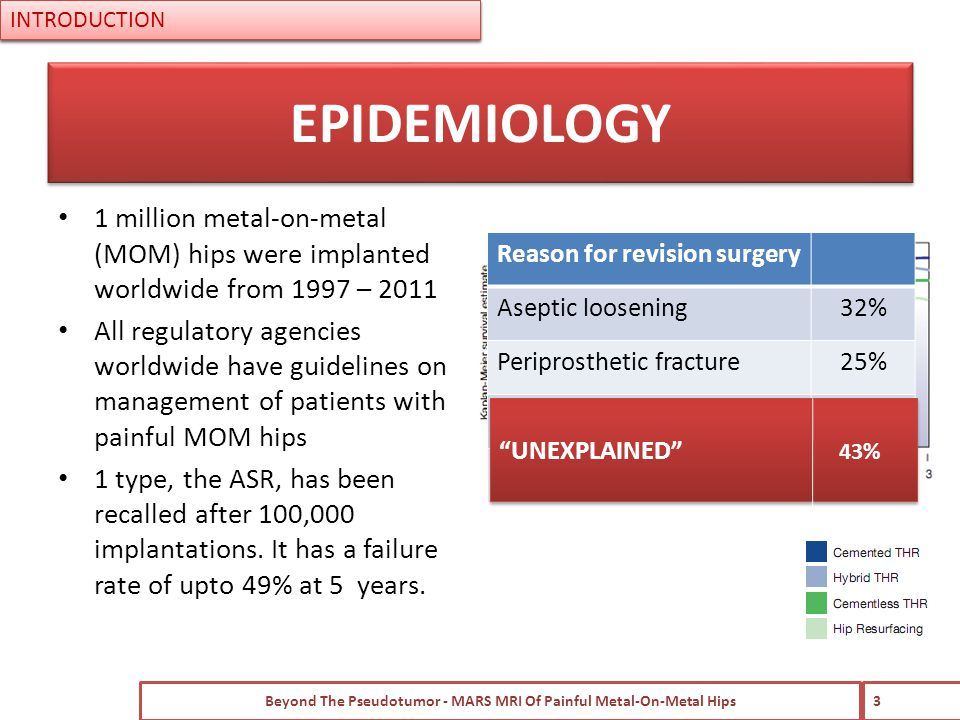 Reason for revision surgery Aseptic loosening32% Periprosthetic fracture25% Pain23% Other20% 1 million metal-on-metal (MOM) hips were implanted worldwide from 1997 – 2011 All regulatory agencies worldwide have guidelines on management of patients with painful MOM hips 1 type, the ASR, has been recalled after 100,000 implantations.