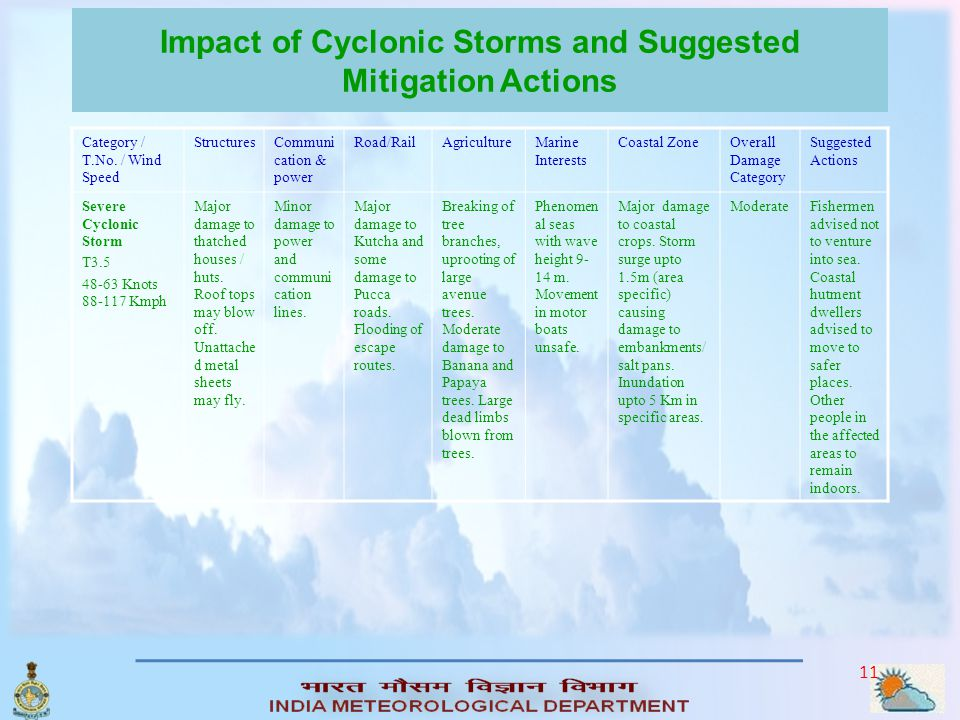 10 Impact of Cyclonic Storms and Suggested Mitigation Actions Category / T.No. / Wind Speed StructuresCommuni cation & power Road/RailAgricultureMarin