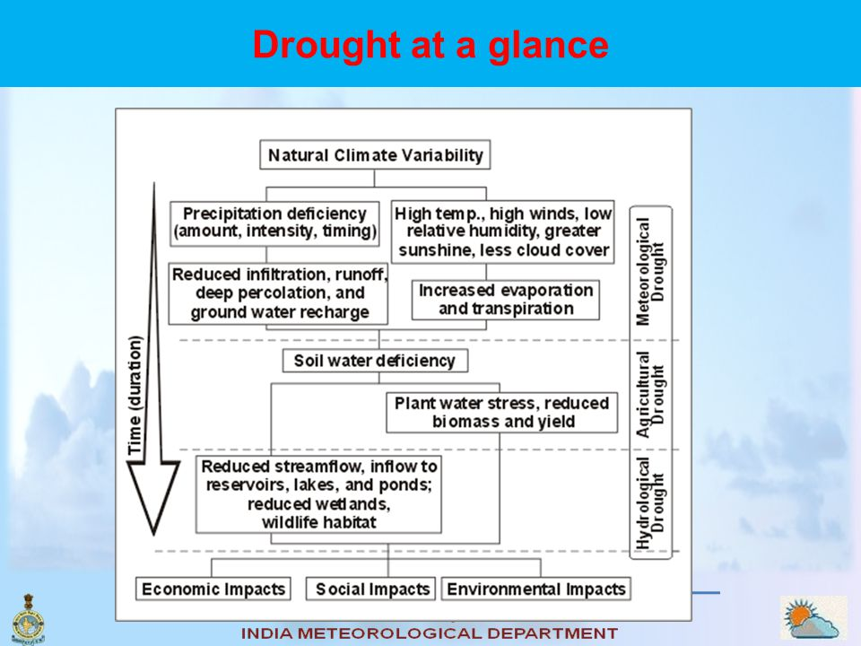 Drought differs from aridity, which is characterized by a dry climate with low precipitation and high evaporation losses.. Drought characteristics var