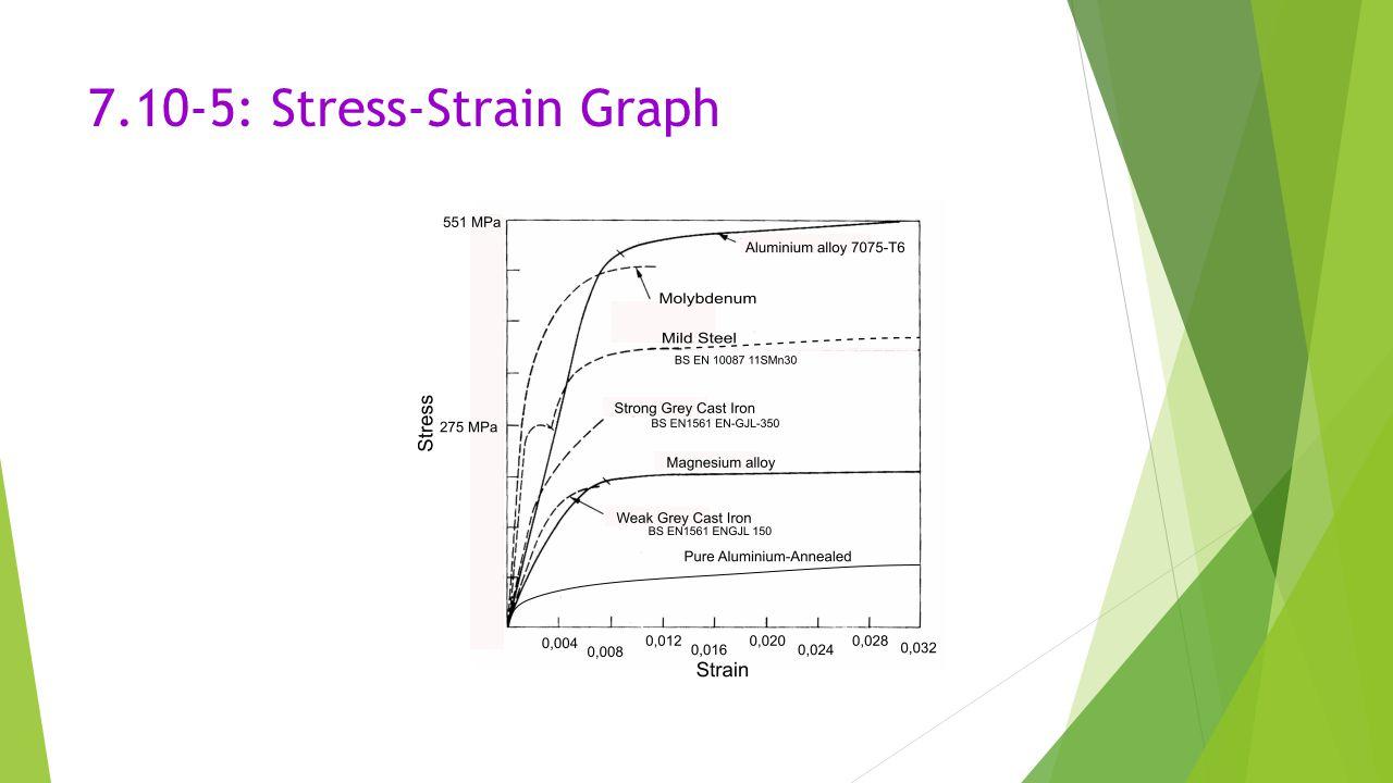 7.10-5: Stress-Strain Graph