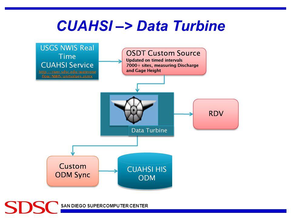 SAN DIEGO SUPERCOMPUTER CENTER CUAHSI –> Data Turbine