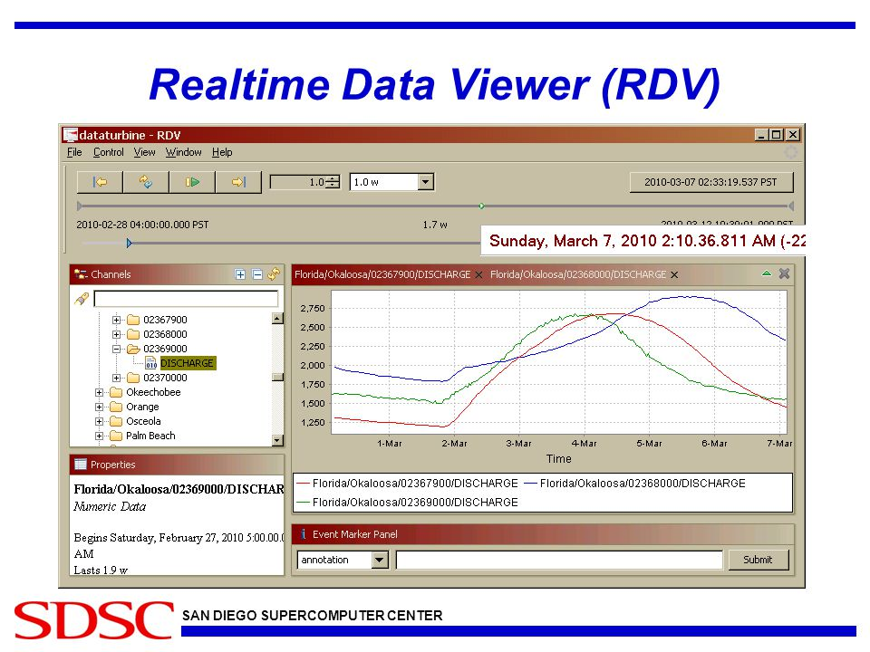 SAN DIEGO SUPERCOMPUTER CENTER Realtime Data Viewer (RDV)