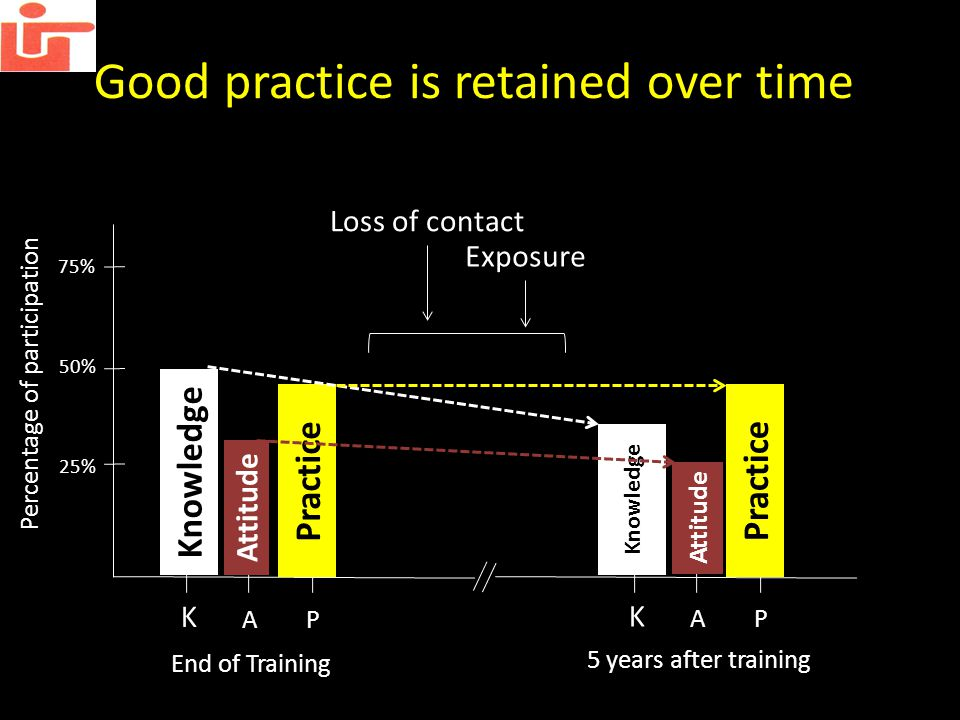 Good practice is retained over time K 75% 50% 25% Percentage of participation AP End of Training Loss of contact Knowledge Attitude Practice K AP Knowledge Attitude Practice 5 years after training Exposure