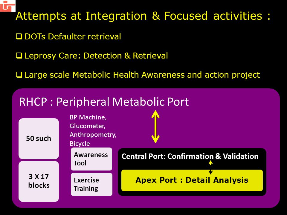 Attempts at Integration & Focused activities :  DOTs Defaulter retrieval  Leprosy Care: Detection & Retrieval  Large scale Metabolic Health Awareness and action project