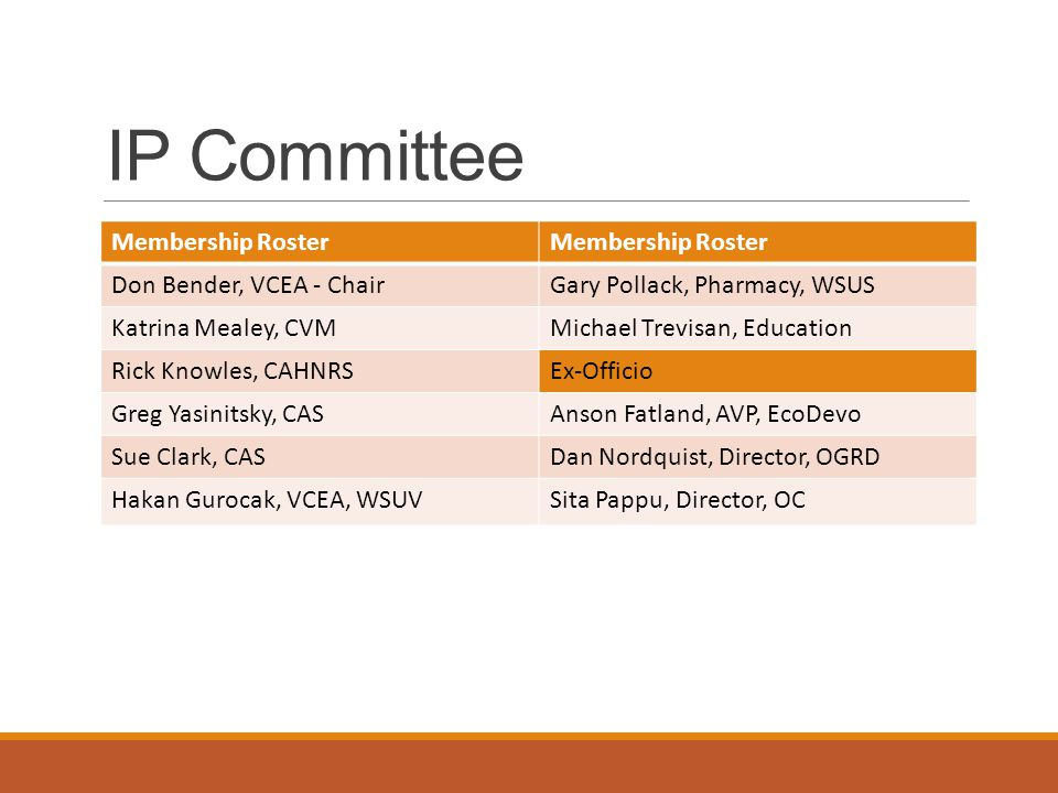 IP Committee Membership Roster Don Bender, VCEA - ChairGary Pollack, Pharmacy, WSUS Katrina Mealey, CVMMichael Trevisan, Education Rick Knowles, CAHNRSEx-Officio Greg Yasinitsky, CASAnson Fatland, AVP, EcoDevo Sue Clark, CASDan Nordquist, Director, OGRD Hakan Gurocak, VCEA, WSUVSita Pappu, Director, OC