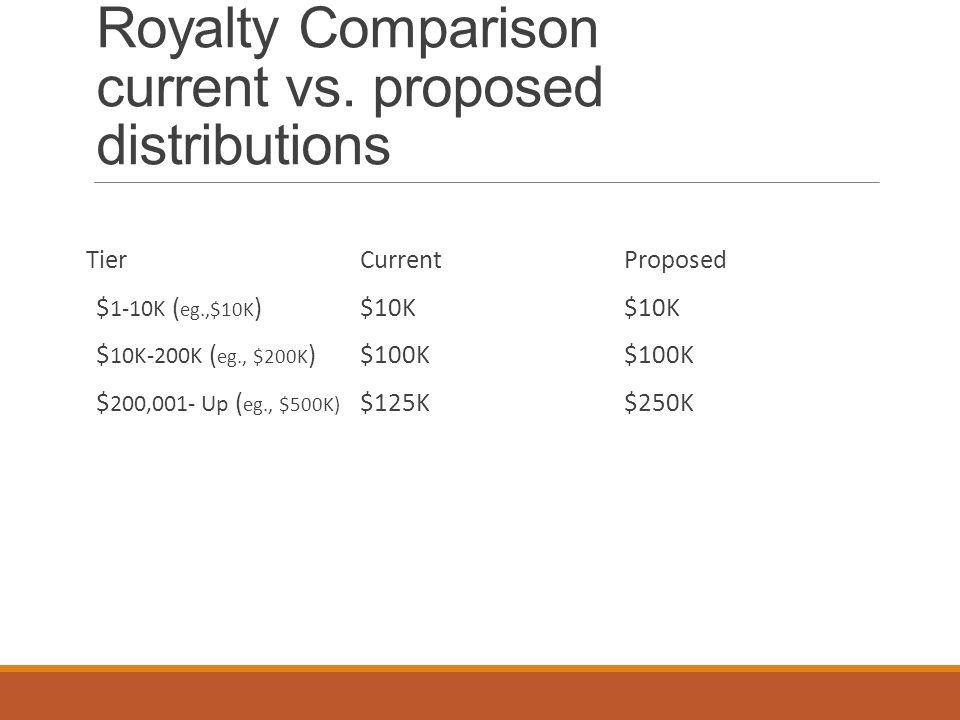 Royalty Comparison current vs. proposed distributions Tier $ 1-10K ( eg.,$10K ) $ 10K-200K ( eg., $200K ) $ 200,001- Up ( eg., $500K) Current $10K $10