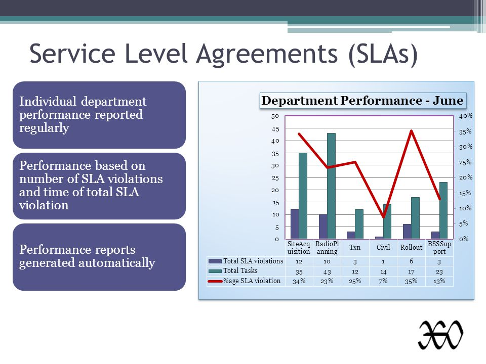 Service Level Agreements (SLAs) Individual department performance reported regularly Performance based on number of SLA violations and time of total SLA violation Performance reports generated automatically