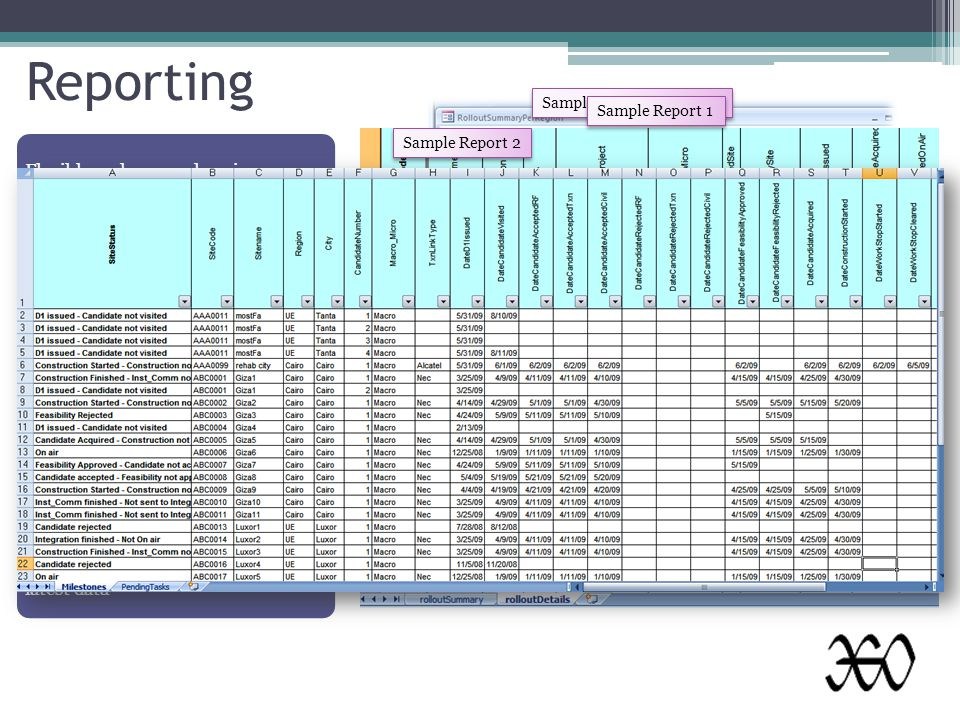 Flexible and comprehensive All standard reports like rollout summary, milestones status, TRX audit Reports are both graphical and tabular Tabular reports available as excel workbook for user friendliness Query wizard for advanced filtering of data Reports use live upto the minute latest data Reporting Sample Graphical Report Sample Report 1 Sample Report 2