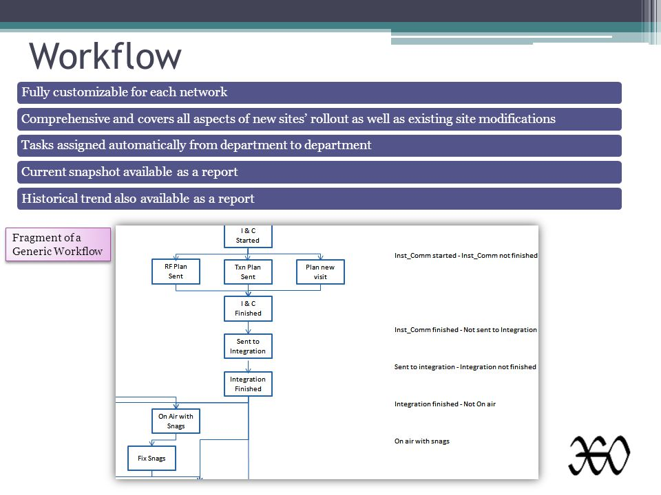 Workflow Fragment of a Generic Workflow Fully customizable for each networkComprehensive and covers all aspects of new sites' rollout as well as existing site modificationsTasks assigned automatically from department to departmentCurrent snapshot available as a reportHistorical trend also available as a report