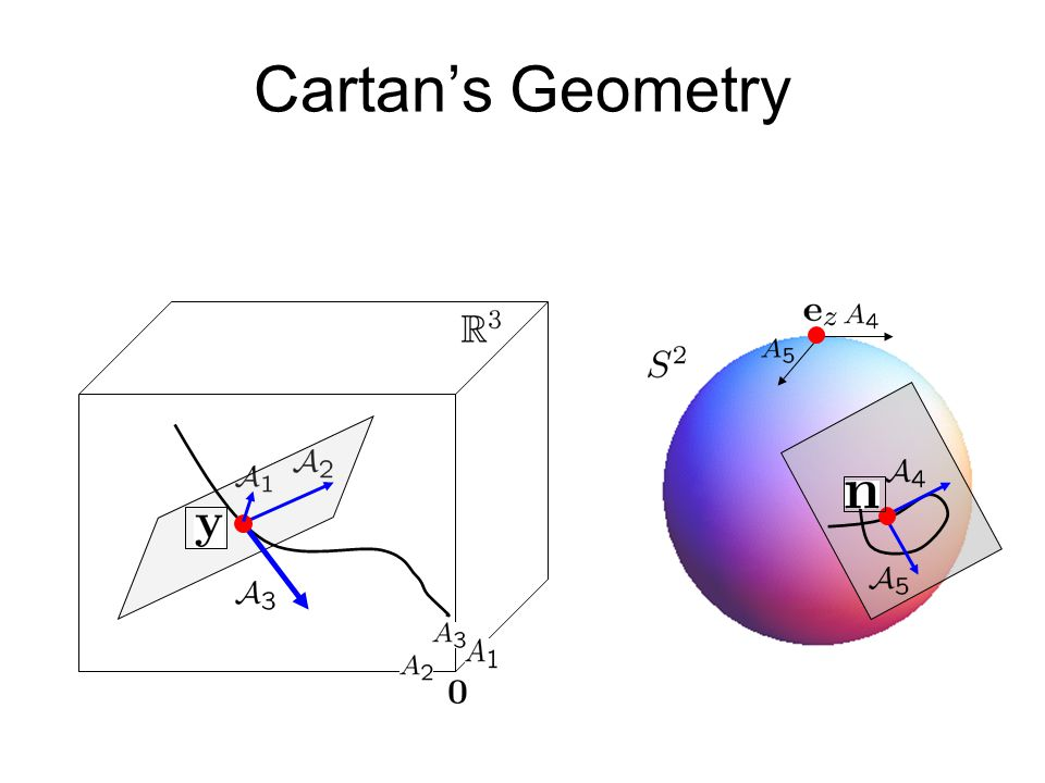 Cartan's Geometry