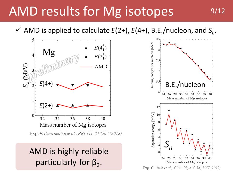 9/12 AMD results for Mg isotopes B.E./nucleon SnSn Exp.