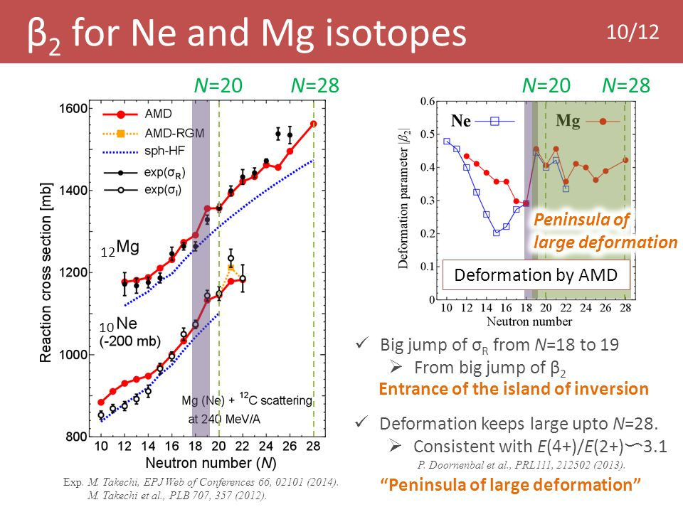 N=20 N=28 Big jump of σ R from N=18 to 19  From big jump of β 2 Entrance of the island of inversion M.