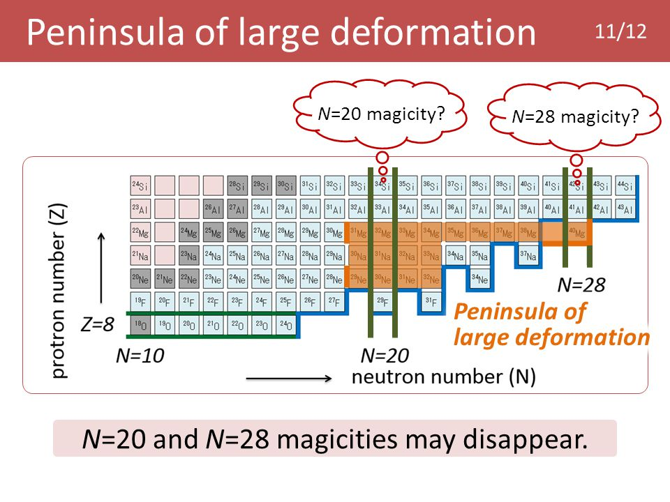 N=28 magicity?N=20 magicity? Peninsula of large deformation 11/12 N=20 and N=28 magicities may disappear.