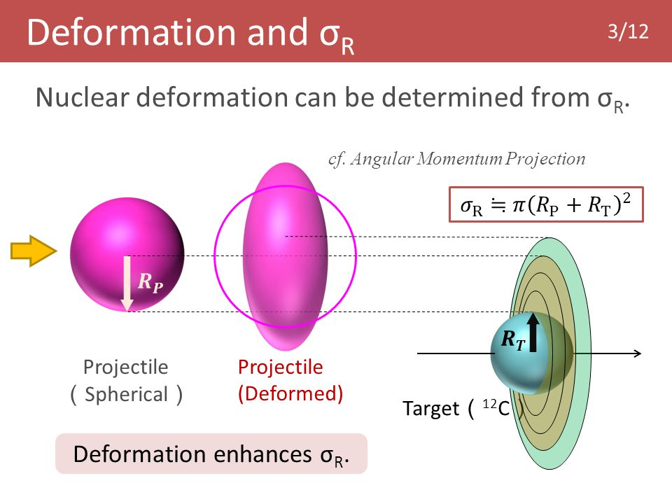Nuclear deformation can be determined from σ R.