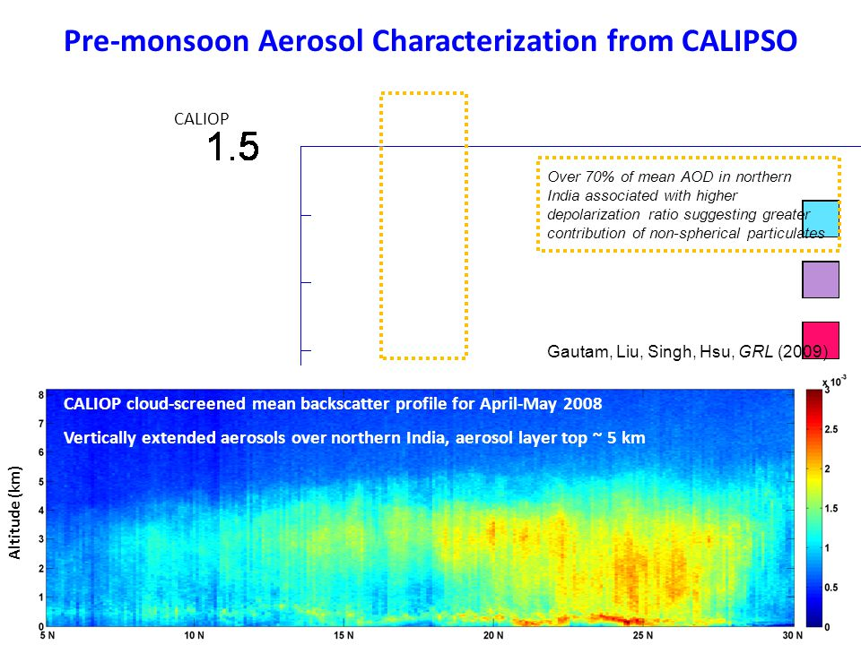 Altitude (km) CALIOP cloud-screened mean backscatter profile for April-May 2008 Vertically extended aerosols over northern India, aerosol layer top ~ 5 km CALIOP Over 70% of mean AOD in northern India associated with higher depolarization ratio suggesting greater contribution of non-spherical particulates Pre-monsoon Aerosol Characterization from CALIPSO Gautam, Liu, Singh, Hsu, GRL (2009)