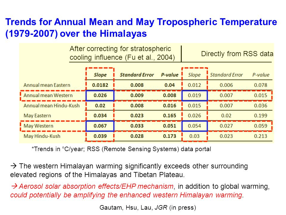 After correcting for stratospheric cooling influence (Fu et al., 2004) Directly from RSS data Trends for Annual Mean and May Tropospheric Temperature (1979-2007) over the Himalayas  Aerosol solar absorption effects/EHP mechanism, in addition to global warming, could potentially be amplifying the enhanced western Himalayan warming.