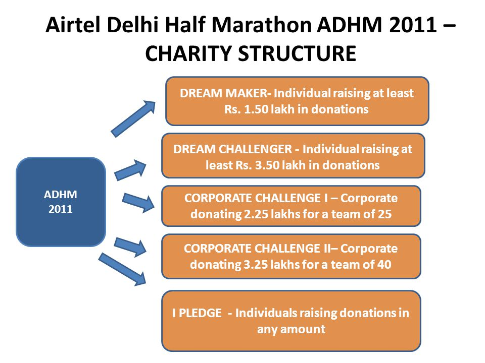 Airtel Delhi Half Marathon ADHM 2011 – CHARITY STRUCTURE ADHM 2011 CORPORATE CHALLENGE I – Corporate donating 2.25 lakhs for a team of 25 DREAM MAKER- Individual raising at least Rs.