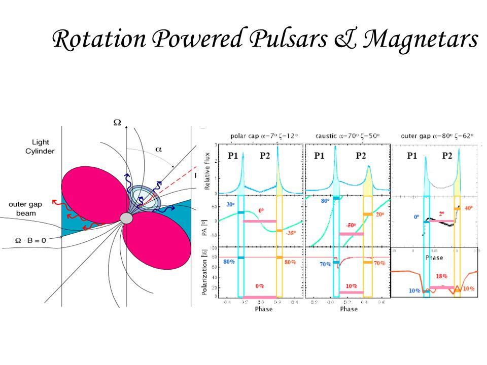 Rotation Powered Pulsars & Magnetars