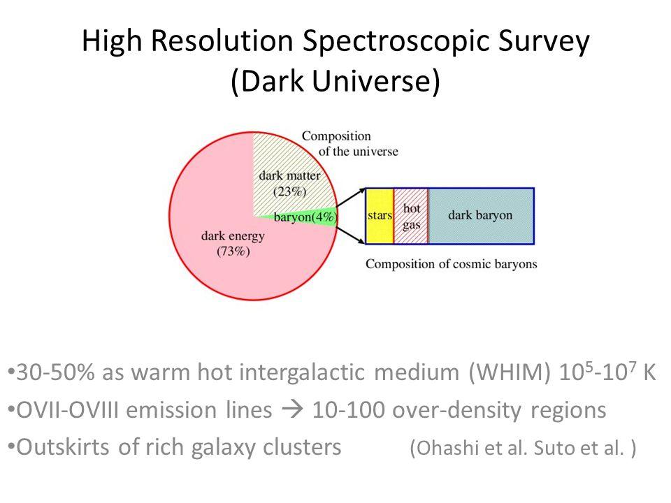 High Resolution Spectroscopic Survey (Dark Universe) 30-50% as warm hot intergalactic medium (WHIM) 10 5 -10 7 K OVII-OVIII emission lines  10-100 over-density regions Outskirts of rich galaxy clusters (Ohashi et al.