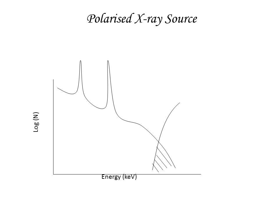 Polarised X-ray Source Energy (keV) Log (N)