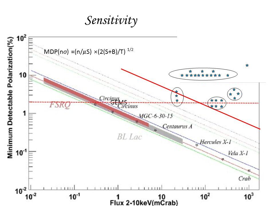 Sensitivity GEMS MDP(n  ) =(n/  S)  (2(S+B)/T) 1/2