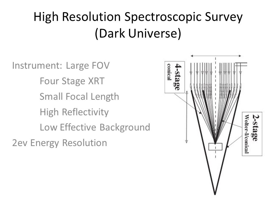 High Resolution Spectroscopic Survey (Dark Universe) Instrument: Large FOV Four Stage XRT Small Focal Length High Reflectivity Low Effective Background 2ev Energy Resolution