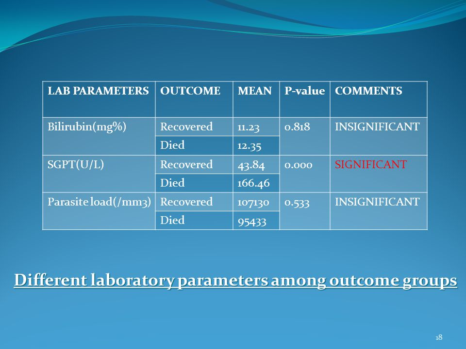 Different laboratory parameters among outcome groups LAB PARAMETERSOUTCOMEMEANP-valueCOMMENTS Bilirubin(mg%)Recovered11.230.818INSIGNIFICANT Died12.35 SGPT(U/L)Recovered43.840.000SIGNIFICANT Died166.46 Parasite load(/mm3)Recovered1071300.533INSIGNIFICANT Died95433 18