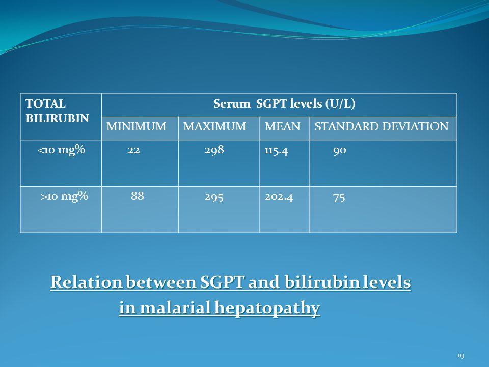 Relation between SGPT and bilirubin levels in malarial hepatopathy TOTAL BILIRUBIN Serum SGPT levels (U/L) MINIMUMMAXIMUMMEANSTANDARD DEVIATION <10 mg