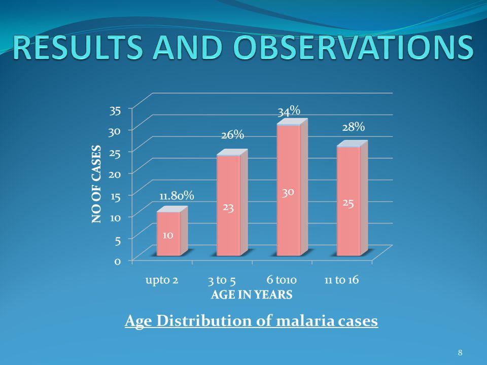 Age Distribution of malaria cases 8