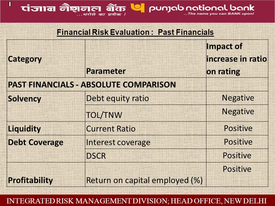 Financial Risk Evaluation : Past Financials INTEGRATED RISK MANAGEMENT DIVISION; HEAD OFFICE, NEW DELHI.