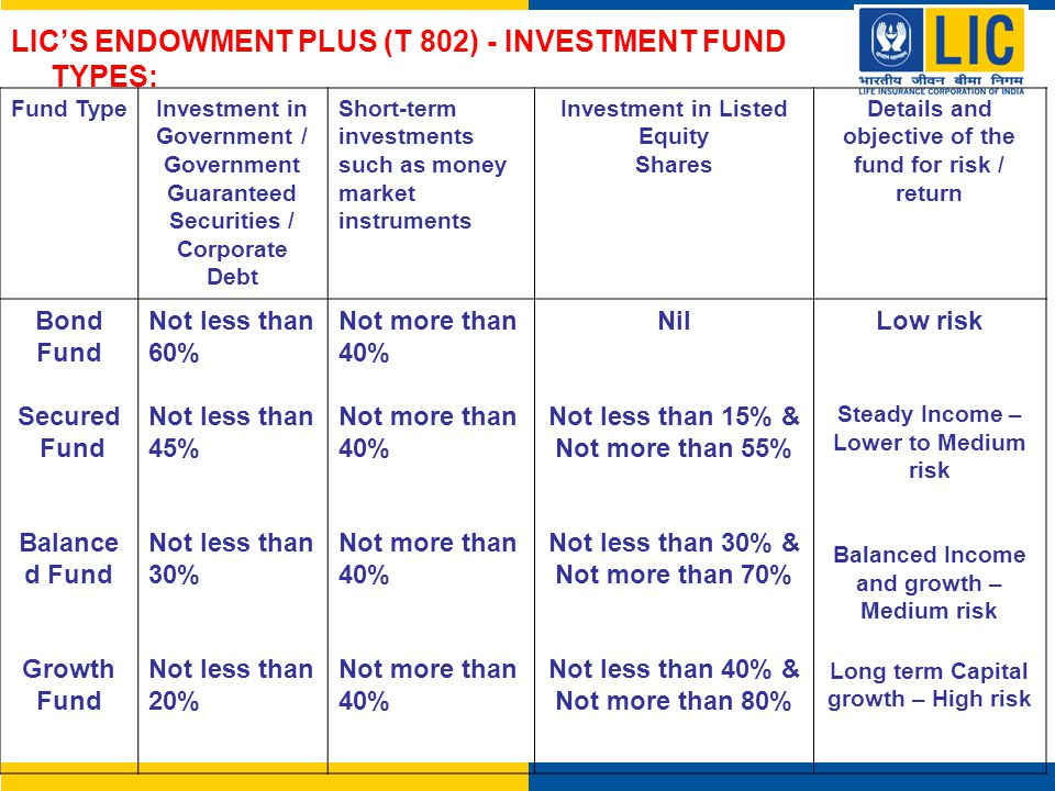 Fund TypeInvestment in Government / Government Guaranteed Securities / Corporate Debt Short-term investments such as money market instruments Investme