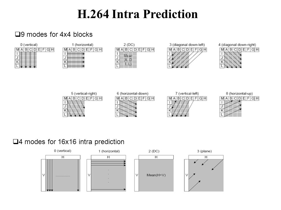 H.264 Intra Prediction  4 modes for 16x16 intra prediction  9 modes for 4x4 blocks