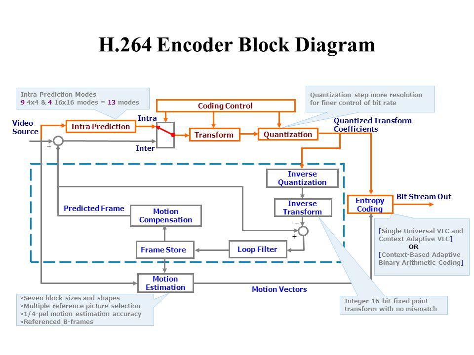 H.264 Encoder Block Diagram [Single Universal VLC and Context Adaptive VLC] OR [Context-Based Adaptive Binary Arithmetic Coding] Intra Prediction Mode