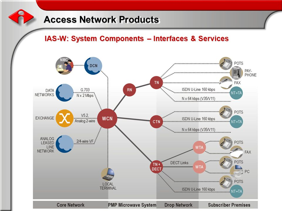 Access Network Products IAS-W: System Components – Interfaces & Services