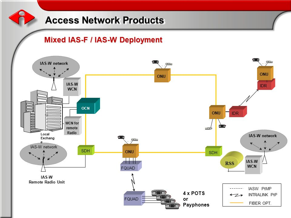 Access Network Products... IASW PtMP FIBER OPT.
