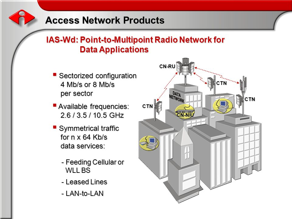 CTN CTN CTN CN-RU CN-NIU Access Network Products IAS-Wd: Point-to-Multipoint Radio Network for Data Applications  Sectorized configuration 4 Mb/s or 8 Mb/s per sector  Available frequencies: 2.6 / 3.5 / 10.5 GHz  Symmetrical traffic for n x 64 Kb/s data services: - Feeding Cellular or WLL BS - Leased Lines - LAN-to-LAN