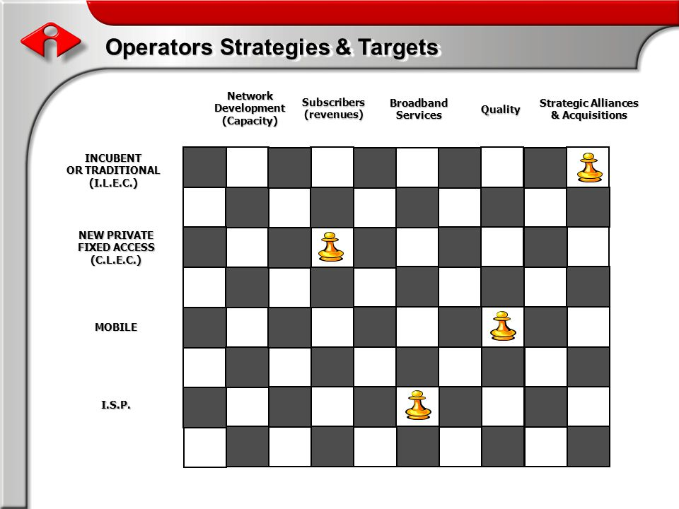 Operators Strategies & Targets INCUBENT OR TRADITIONAL (I.L.E.C.) NEW PRIVATE FIXED ACCESS (C.L.E.C.) MOBILE I.S.P.