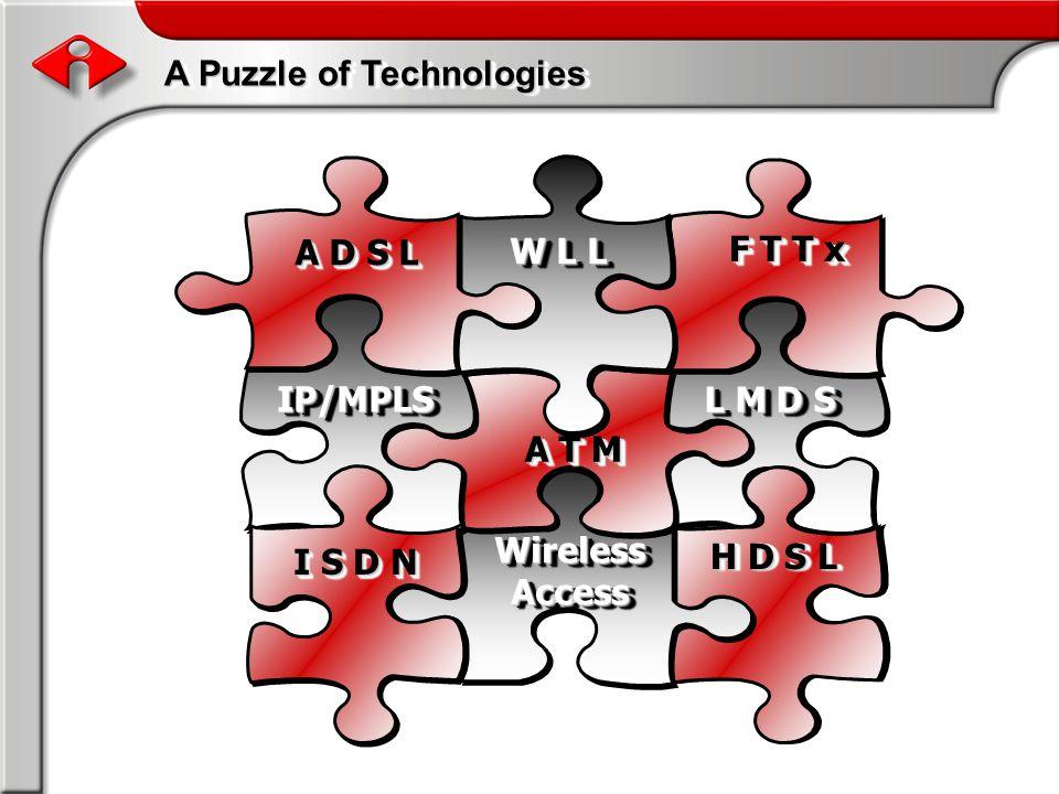 A Puzzle of Technologies L M D S H D S L Wireless Access A T M IP/MPLSIP/MPLS I S D N F T T x W L L A D S L