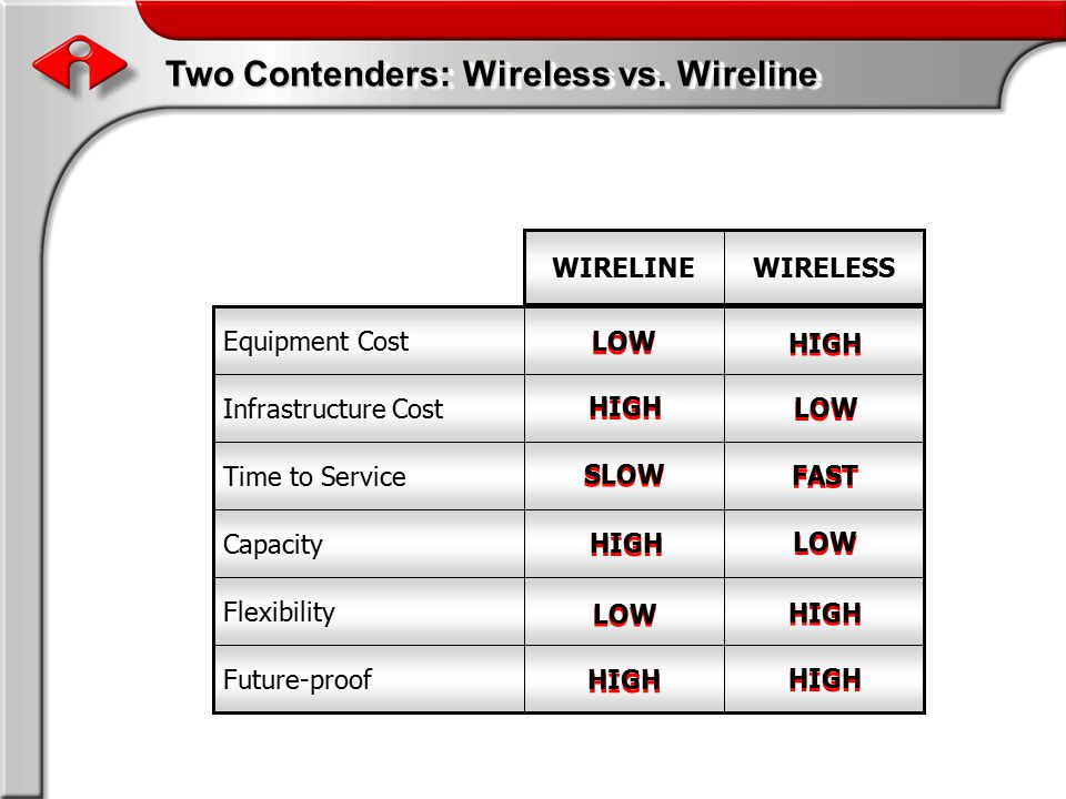 Two Contenders: Wireless vs.