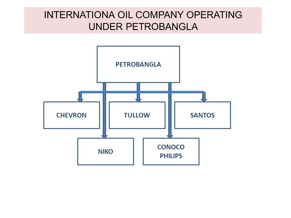 PETROBANGLA CHEVRONSANTOSTULLOW NIKO CONOCO PHILIPS INTERNATIONA OIL COMPANY OPERATING UNDER PETROBANGLA