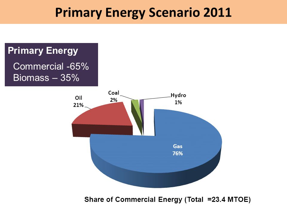 Primary Energy Scenario 2011 Primary Energy Commercial -65% Biomass – 35% Share of Commercial Energy (Total =23.4 MTOE)